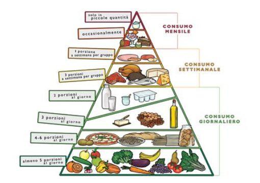 Sai come funziona la piramide alimentare e quanto sono importanti frutta e verdura per garantirti il benessere fisico?